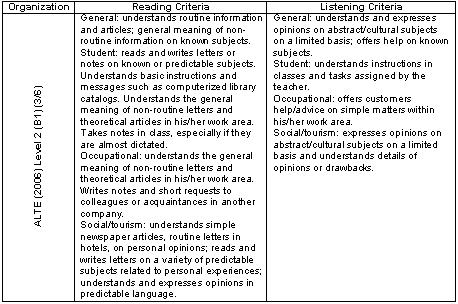 Propuesta metodológica para la formulación de una
