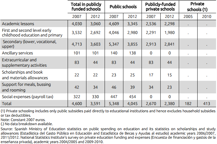 Table II. Yearly public spending per  student by educational level and school ownership (euros)