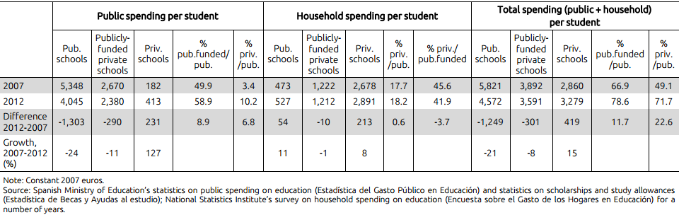 Table IV. Yearly spending per  student (euros); Spain, 2007/2012