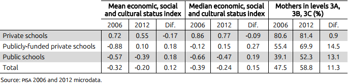 Table V. Socio-economic background  by type of school