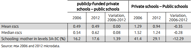 Table VI. Differences in  socio-economic backgrounds of students enrolled in public