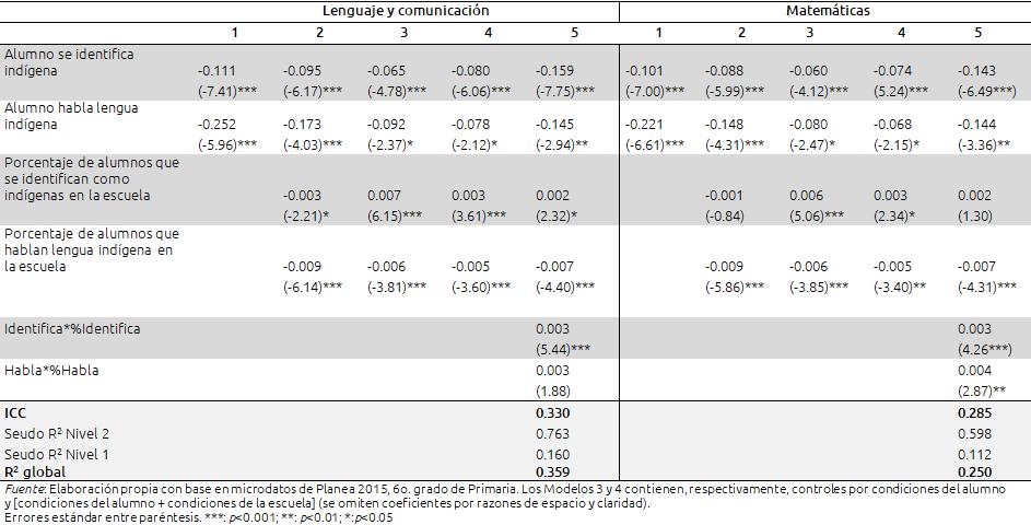 Tabla II. Coeficientes de regresión...