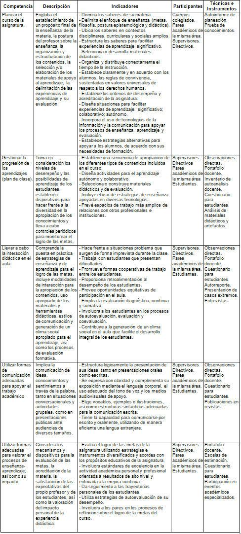 La evaluación del desempeño docente: consideraciones desde el ...