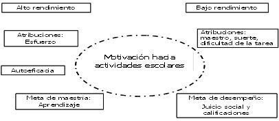 Un Estudio Sobre La Motivación Hacia La Escuela Secundaria