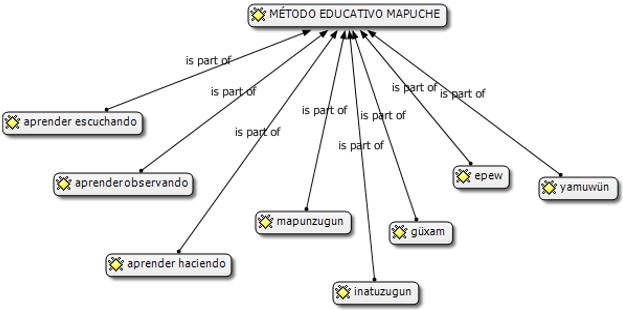 Figura 1. Métodos educativos mapuches