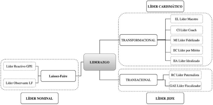 Figura 1. Estilos y dimensiones del liderazgo según la Teoría de Rango Total y propuesta de denominación de los estilos de liderazgo