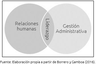Figura 2. Función del liderazgo en la organización