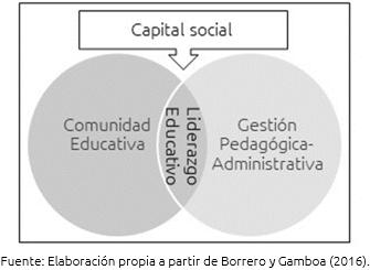 Figura 3. Función del liderazgo en la organización