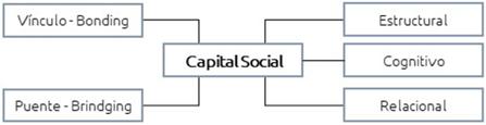 Figura 5. Multidensionalidad del capital social y relaciones entre nodos