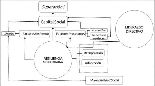 Figura 6. Liderazgo directivo como potenciador de la resiliencia educativa