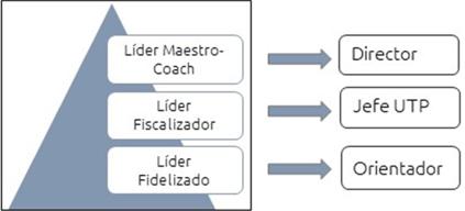 Figura 9. Propuesta de pauta de selección de personal directivo según estilos de liderazgo, grado de compromiso  con la propuesta educativa y grado de influencia sobre el proyecto educativo