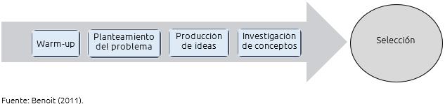 Figura 1. La sesión de creatividad