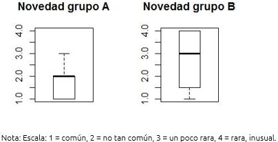 Figura 7. Novedad de la idea del grupo de control (A) y del grupo experimental (B).