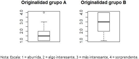 Figura 8. Originalidad de la idea del grupo de control (A) y del grupo experimental (B)