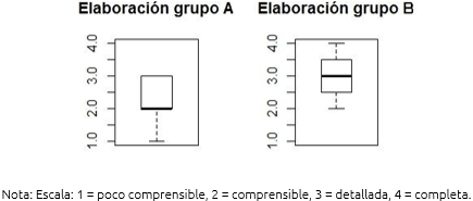 Figura 9. Elaboración de la idea del grupo de control (A) y del grupo experimental (B)