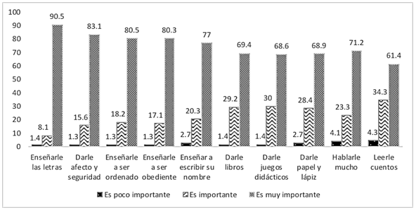 Figura 1. Creencias sobre predictores del éxito escolar