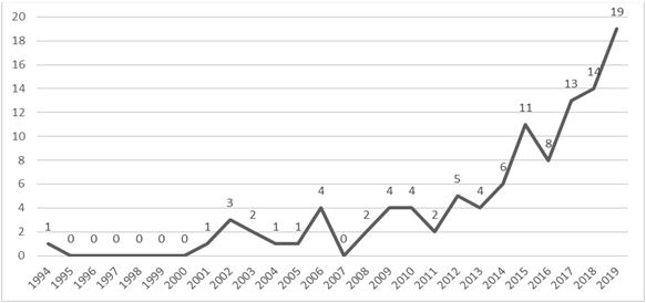 Figure 1. Number of articles published by year