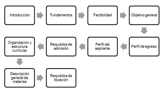Modelo De Gestión Para Diseño Curricular Basado En Prácticas